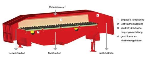 trennfunktion-separator
